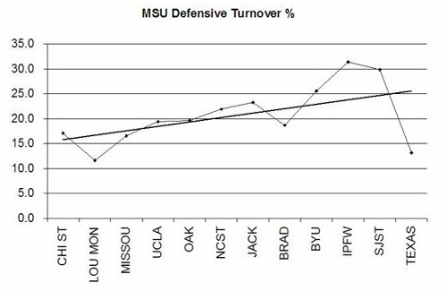 msu def to% dec27