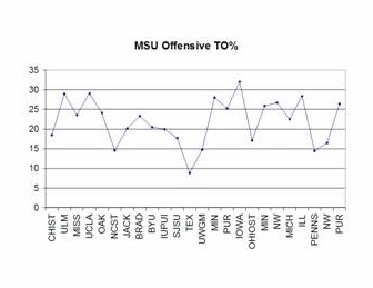 msu to% graph feb14