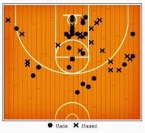 psu-shot-chart